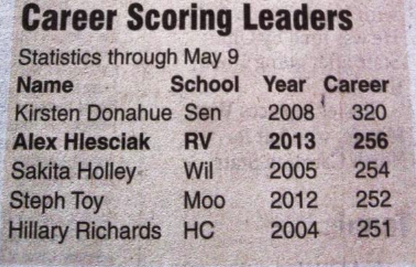 HS Lacrosse Stats From Last Week's Paper. I'm Still Ranked in the Top 3.